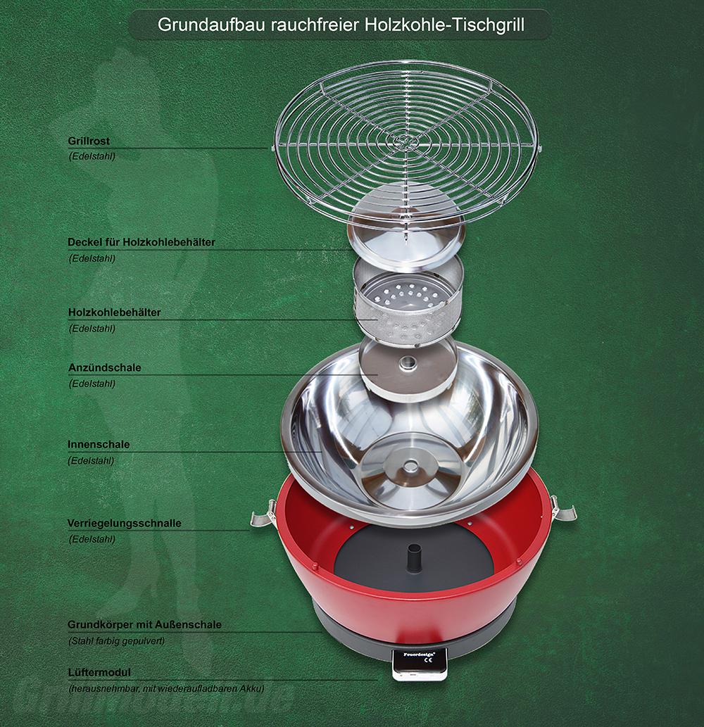 Der Aufbau des rauchfreien Holzkohle Tischgrills mit Aktivbelüftung